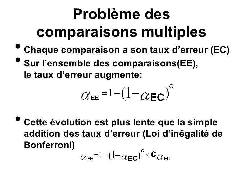 Problème des comparaisons multiples Chaque comparaison a son taux derreur (EC) Sur lensemble des comparaisons(EE), le taux derreur augmente: Cette évo
