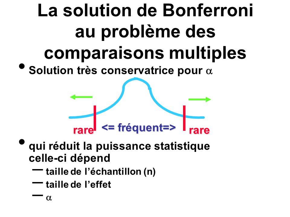 La solution de Bonferroni au problème des comparaisons multiples Solution très conservatrice pour qui réduit la puissance statistique celle-ci dépend