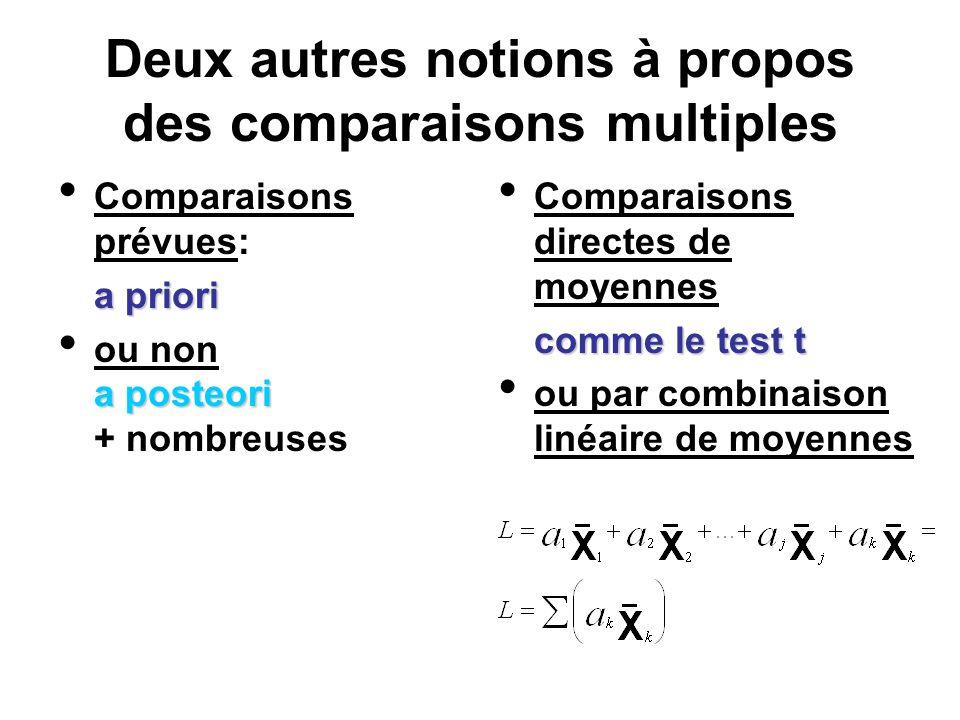 Deux autres notions à propos des comparaisons multiples Comparaisons prévues: a priori a posteori ou non a posteori + nombreuses Comparaisons directes
