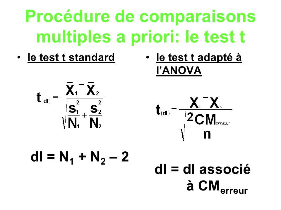 Procédure de comparaisons multiples a priori: le test t le test t standardle test t adapté à lANOVA dl = N 1 + N 2 – 2 dl = dl associé à CM erreur
