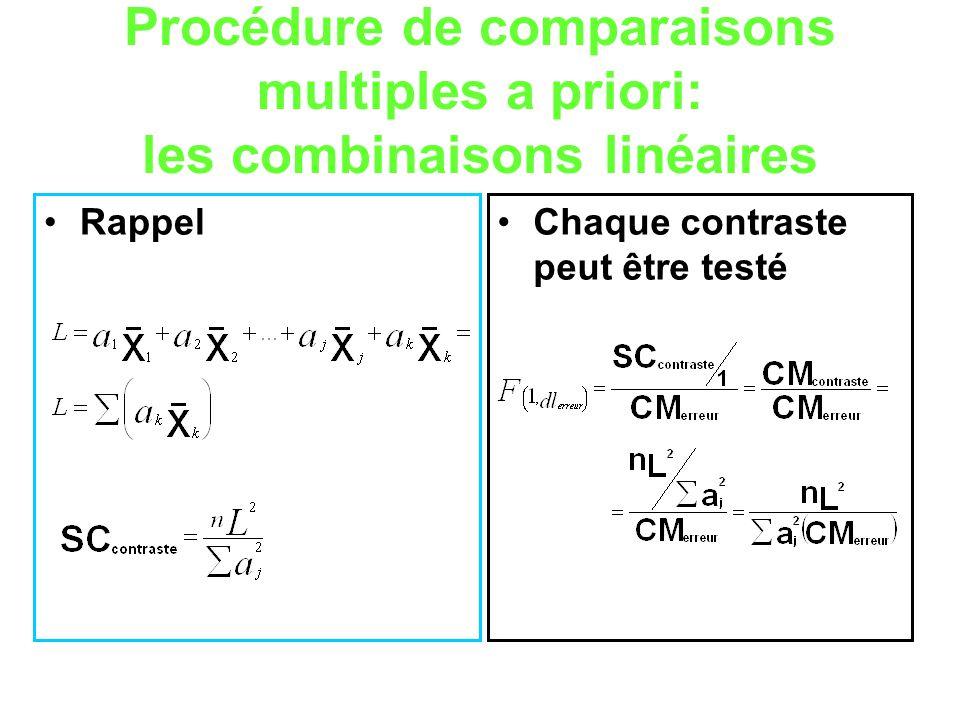 Procédure de comparaisons multiples a priori: les combinaisons linéaires RappelChaque contraste peut être testé