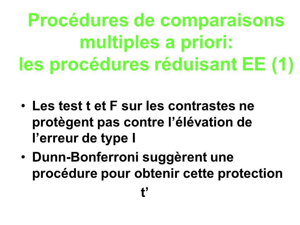 Procédures de comparaisons multiples a priori: les procédures réduisant EE (1) Les test t et F sur les contrastes ne protègent pas contre lélévation d