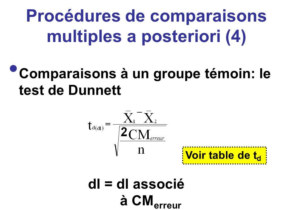 Procédures de comparaisons multiples a posteriori (4) Comparaisons à un groupe témoin: le test de Dunnett dl = dl associé à CM erreur Voir table de t
