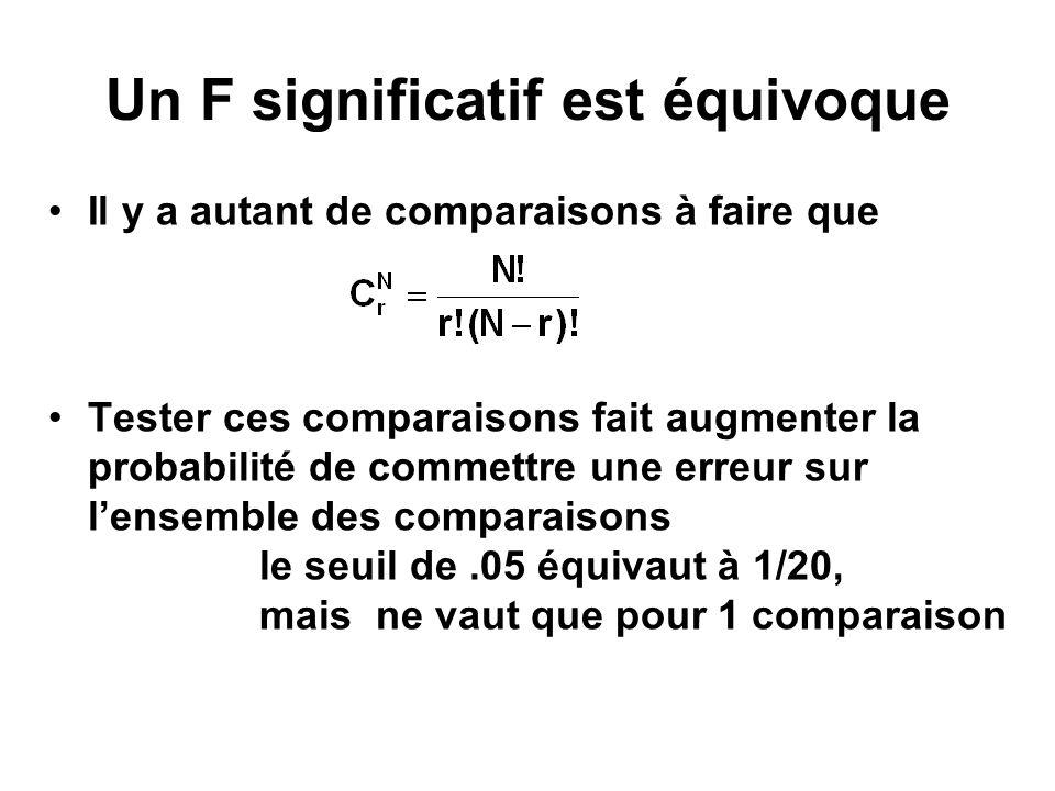 Procédures de comparaisons multiples a posteriori (1) LSD: la plus petite différence significative –suppose lhypothèse nulle –tests t Test de Scheffé –test selon contraste linéaire –mais ajuste la valeur critique de F par k-1 cest-à-dire