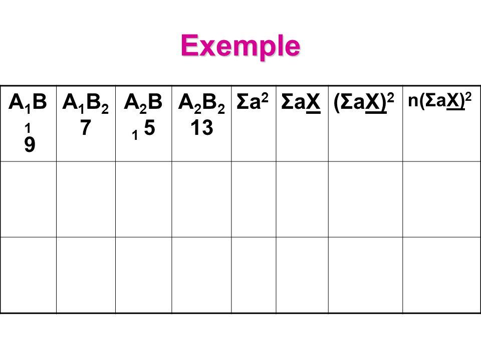 Exemple A1B1 9A1B1 9 A1B27A1B27 A 2 B 1 5 A 2 B 2 13 Σa2Σa2 ΣaXΣaX(ΣaX) 2 n(ΣaX) 2
