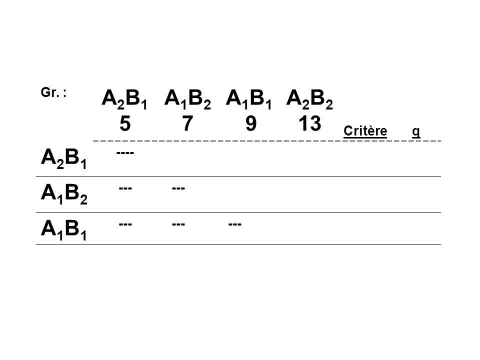 Gr. : A2B15A2B15 A1B27A1B27 A1B1 9A1B1 9 A 2 B 2 13 Critèreq A2B1A2B1 ---- A1B2A1B2 --- A1B1A1B1