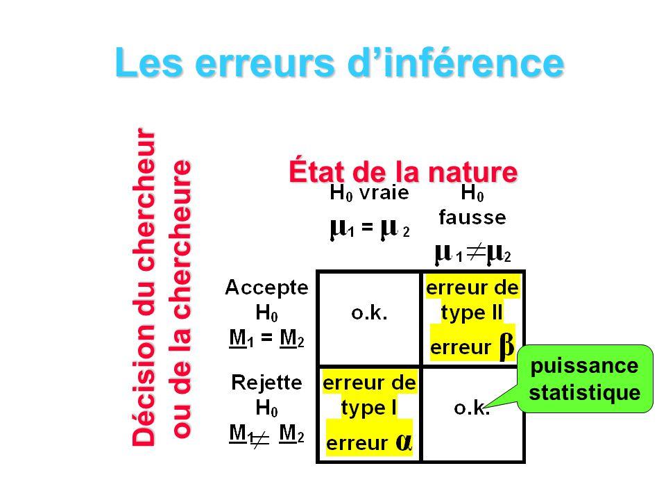 Les erreurs dinférence Décision du chercheur ou de la chercheure État de la nature puissance statistique