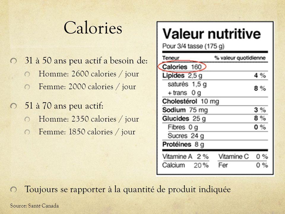 Calories 31 à 50 ans peu actif a besoin de: Homme: 2600 calories / jour Femme: 2000 calories / jour 51 à 70 ans peu actif: Homme: 2350 calories / jour Femme: 1850 calories / jour Toujours se rapporter à la quantité de produit indiquée Source: Santé Canada
