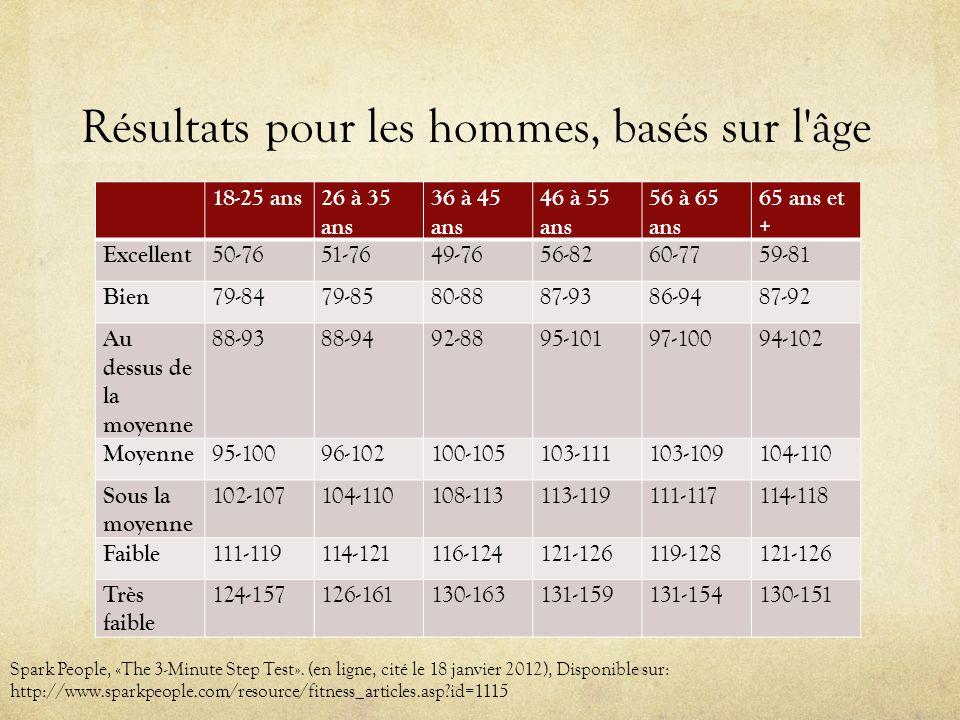 Résultats pour les hommes, basés sur l âge 18-25 ans26 à 35 ans 36 à 45 ans 46 à 55 ans 56 à 65 ans 65 ans et + Excellent 50-7651-7649-7656-8260-7759-81 Bien 79-8479-8580-8887-9386-9487-92 Au dessus de la moyenne 88-9388-9492-8895-10197-10094-102 Moyenne 95-10096-102100-105103-111103-109104-110 Sous la moyenne 102-107104-110108-113113-119111-117114-118 Faible 111-119114-121116-124121-126119-128121-126 Très faible 124-157126-161130-163131-159131-154130-151 Spark People, «The 3-Minute Step Test».