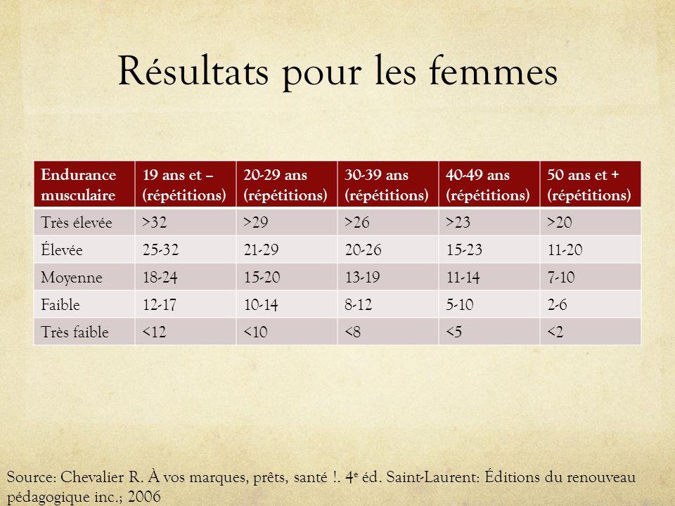 Résultats pour les femmes Endurance musculaire 19 ans et – (répétitions) 20-29 ans (répétitions) 30-39 ans (répétitions) 40-49 ans (répétitions) 50 ans et + (répétitions) Très élevée>32>29>26>23>20 Élevée25-3221-2920-2615-2311-20 Moyenne18-2415-2013-1911-147-10 Faible12-1710-148-125-102-6 Très faible<12<10<8<5<2 Source: Chevalier R.