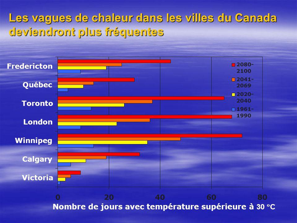 020406080 Victoria Calgary Winnipeg London Toronto Québec Fredericton 2080- 2100 2041- 2069 2020- 2040 1961- 1990 Nombre de jours avec température supérieure à 30 C Les vagues de chaleur dans les villes du Canada deviendront plus fréquentes
