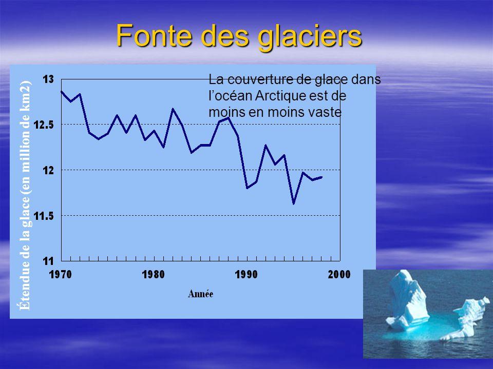 Fonte des glaciers Étendue de la glace (en million de km2) La couverture de glace dans locéan Arctique est de moins en moins vaste