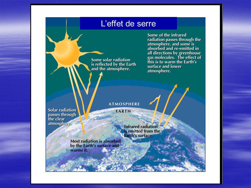 Il y aura dimportants changements de la répartition des écozones sur la planète 1 x CO 2 2 x CO 2