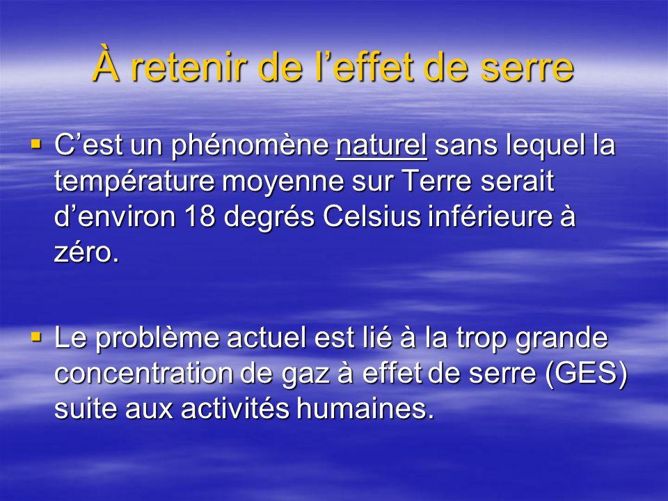 À retenir de leffet de serre Cest un phénomène naturel sans lequel la température moyenne sur Terre serait denviron 18 degrés Celsius inférieure à zéro.