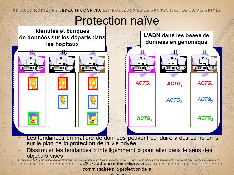 29e CONFÉRENCE INTERNATIONALE DES COMMISSAIRES À LA PROTECTION DES DONNÉES ET DE LA VIE PRIVÉE 29 th INTERNATIONAL CONFERENCE OF DATA PROTECTION AND PRIVACY COMMISSIONERS 29e Confrence internationale des commissaires à la protection de la vie prive Protection naïve Les tendances en matière de données peuvent conduire à des compromis sur le plan de la protection de la vie privée Dissimuler les tendances « intelligemment » pour aller dans le sens des objectifs visés H 1 H 2 H 3 ACTG 1 LADN dans les bases de données en génomique H 1 H 2 H 3 Identités et banques de données sur les départs dans les hôpitaux ACTG 2 3 1