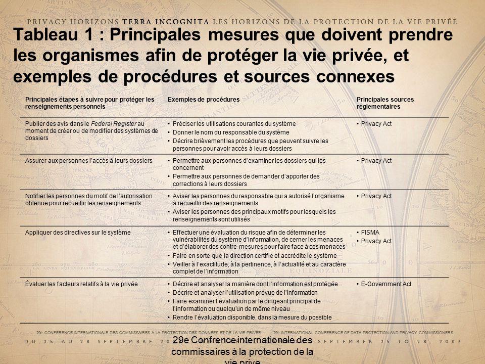 29e CONFÉRENCE INTERNATIONALE DES COMMISSAIRES À LA PROTECTION DES DONNÉES ET DE LA VIE PRIVÉE 29 th INTERNATIONAL CONFERENCE OF DATA PROTECTION AND PRIVACY COMMISSIONERS 29e Confrence internationale des commissaires à la protection de la vie prive Principales étapes à suivre pour protéger les renseignements personnels Exemples de procéduresPrincipales sources réglementaires Publier des avis dans le Federal Register au moment de créer ou de modifier des systèmes de dossiers Préciser les utilisations courantes du système Donner le nom du responsable du système Décrire brièvement les procédures que peuvent suivre les personnes pour avoir accès à leurs dossiers Privacy Act Assurer aux personnes laccès à leurs dossiersPermettre aux personnes dexaminer les dossiers qui les concernent Permettre aux personnes de demander dapporter des corrections à leurs dossiers Privacy Act Notifier les personnes du motif de lautorisation obtenue pour recueillir les renseignements Aviser les personnes du responsable qui a autorisé lorganisme à recueillir des renseignements Aviser les personnes des principaux motifs pour lesquels les renseignements sont utilisés Privacy Act Appliquer des directives sur le systèmeEffectuer une évaluation du risque afin de déterminer les vulnérabilités du système dinformation, de cerner les menaces et délaborer des contre-mesures pour faire face à ces menaces Faire en sorte que la direction certifie et accrédite le système Veiller à lexactitude, à la pertinence, à lactualité et au caractère complet de linformation FISMA Privacy Act Évaluer les facteurs relatifs à la vie privéeDécrire et analyser la manière dont linformation est protégée Décrire et analyser lutilisation prévue de linformation Faire examiner lévaluation par le dirigeant principal de linformation ou quelquun de même niveau Rendre lévaluation disponible, dans la mesure du possible E-Government Act Tableau 1 : Principales mesures que doivent prendre les organismes afin de protéger la vie privée, 