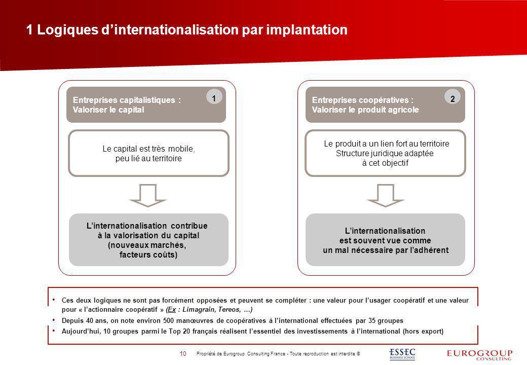 1 Logiques dinternationalisation par implantation Entreprises coopératives : Valoriser le produit agricole Entreprises capitalistiques : Valoriser le