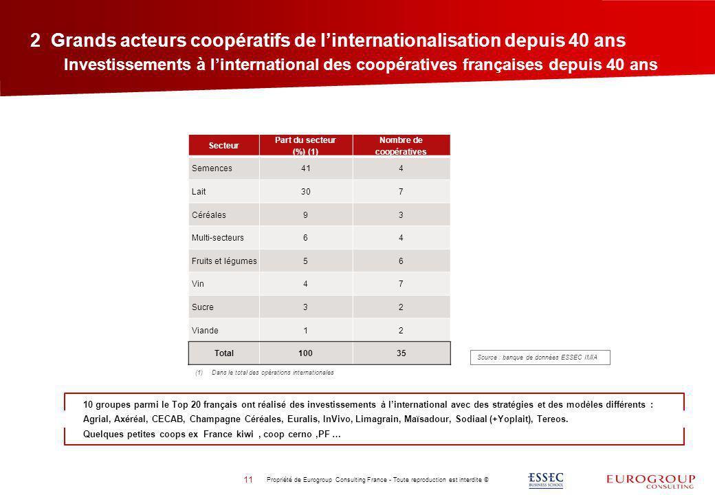 2 Grands acteurs coopératifs de linternationalisation depuis 40 ans Propriété de Eurogroup Consulting France - Toute reproduction est interdite © 11 I