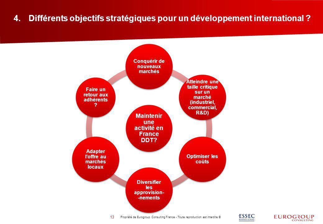 4.Différents objectifs stratégiques pour un développement international ? 13 Propriété de Eurogroup Consulting France - Toute reproduction est interdi