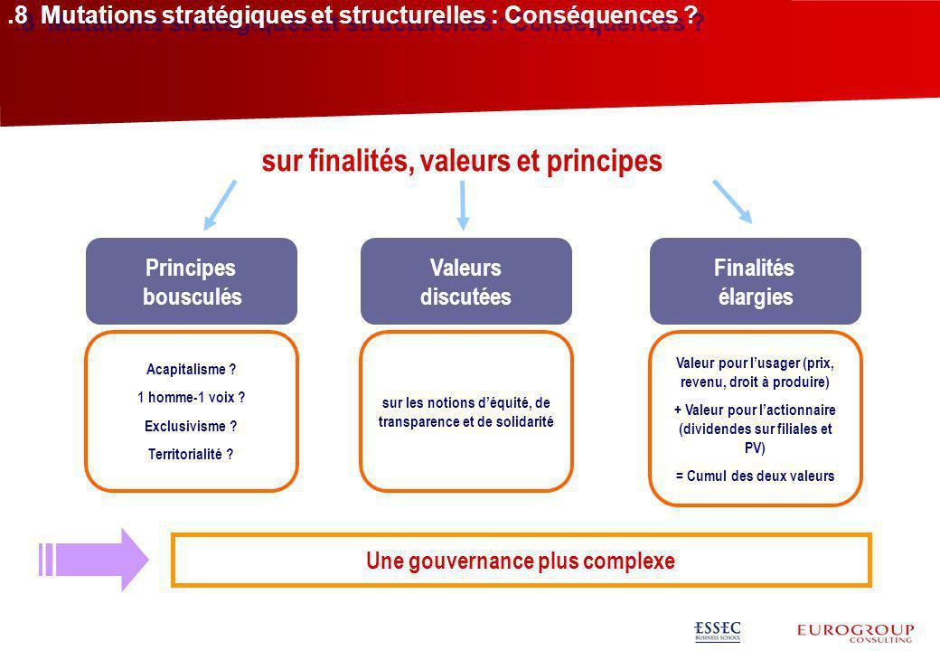 .8 Mutations stratégiques et structurelles : Conséquences ? sur finalités, valeurs et principes Principes bousculés Valeurs discutées Finalités élargi