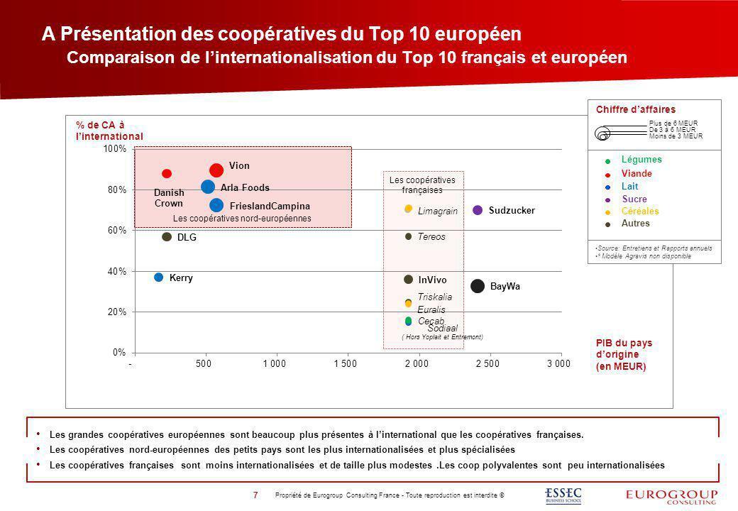 Les coopératives nord-européennes A Présentation des coopératives du Top 10 européen Propriété de Eurogroup Consulting France - Toute reproduction est