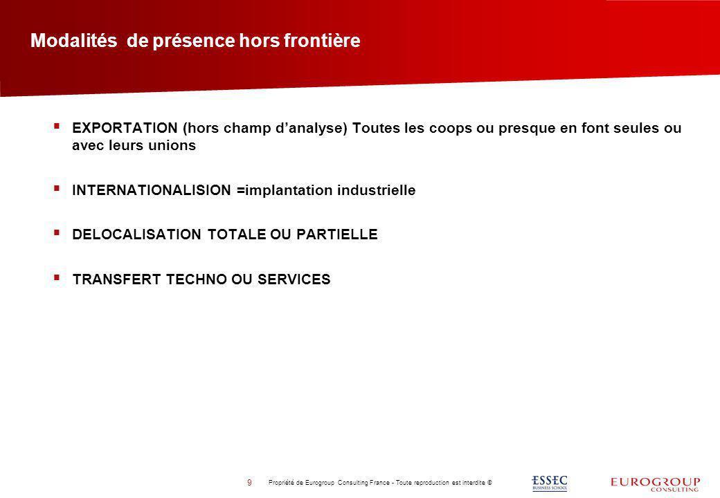 Modalités de présence hors frontière Propriété de Eurogroup Consulting France - Toute reproduction est interdite © 9 EXPORTATION (hors champ danalyse)