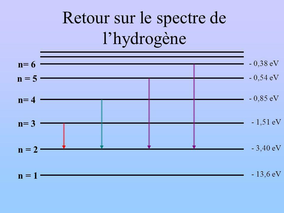 Retour sur le spectre de lhydrogène n = 1 n= 6 n = 5 n= 4 n= 3 n = 2 - 13,6 eV - 0,85 eV - 3,40 eV - 1,51 eV - 0,54 eV - 0,38 eV