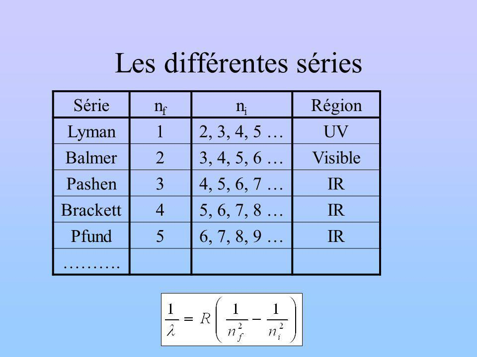 Les différentes séries Sérienfnf nini Région Lyman12, 3, 4, 5 …UV Balmer23, 4, 5, 6 …Visible Pashen34, 5, 6, 7 …IR Brackett45, 6, 7, 8 …IR Pfund56, 7, 8, 9 …IR ……….