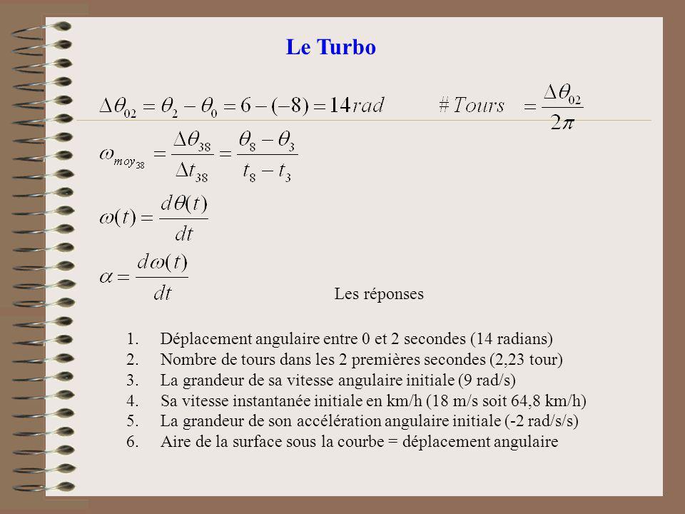 Le Turbo 1.Déplacement angulaire entre 0 et 2 secondes (14 radians) 2.Nombre de tours dans les 2 premières secondes (2,23 tour) 3.La grandeur de sa vi