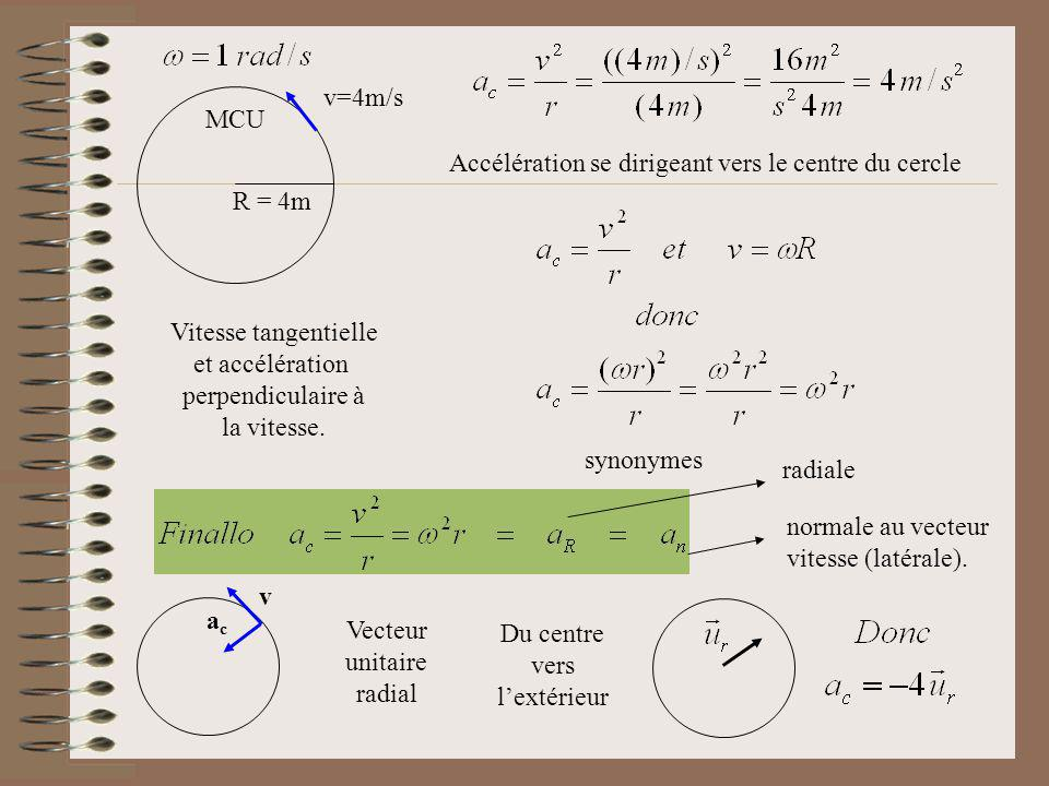 R = 4m v=4m/s MCU radiale normale au vecteur vitesse (latérale). Vecteur unitaire radial v acac Du centre vers lextérieur Vitesse tangentielle et accé