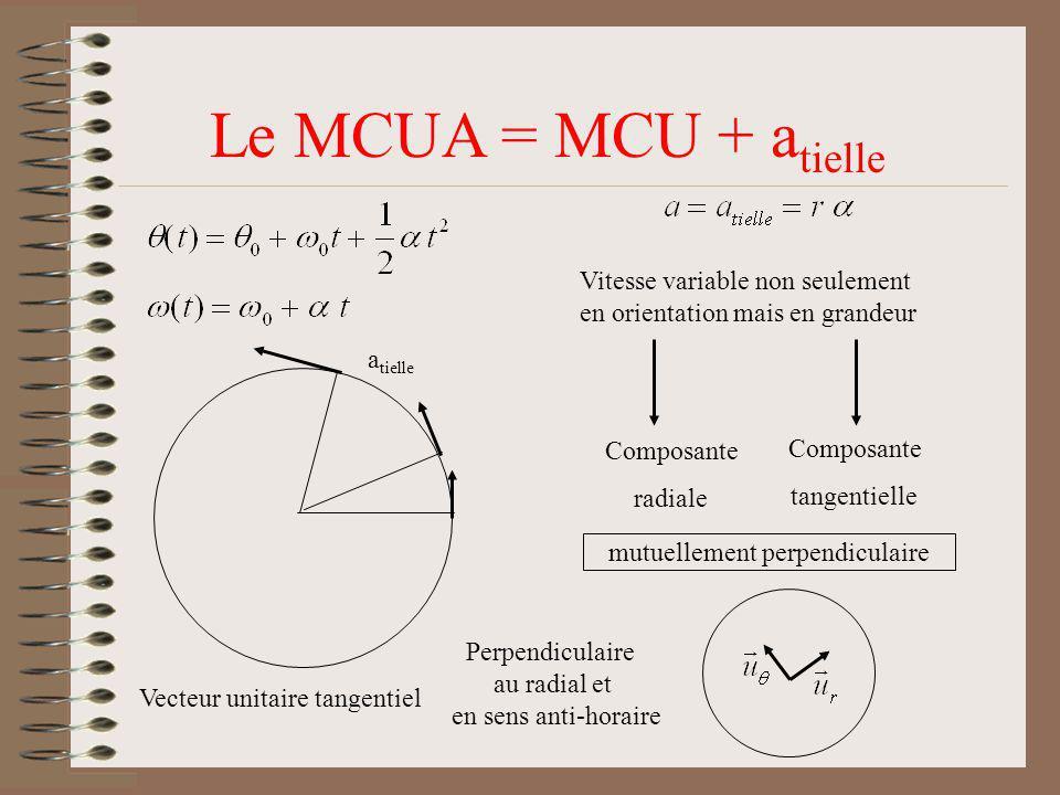 Le MCUA = MCU + a tielle Vitesse variable non seulement en orientation mais en grandeur Composante radiale Composante tangentielle a tielle Vecteur un