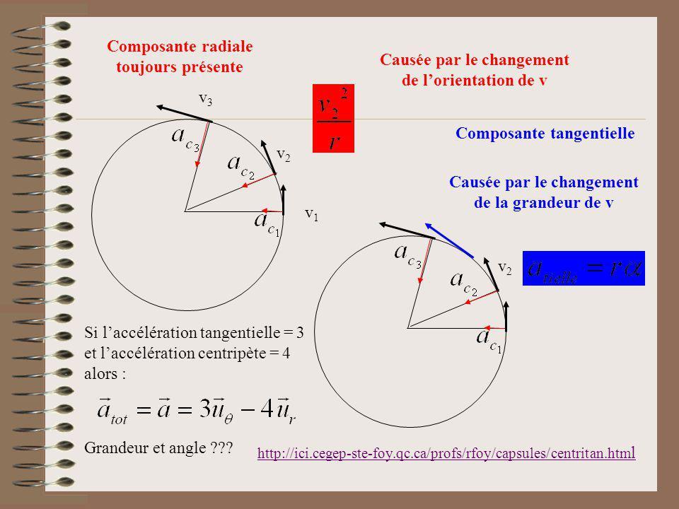 v1v1 v2v2 v3v3 Composante radiale toujours présente v2v2 Causée par le changement de lorientation de v Composante tangentielle Causée par le changemen