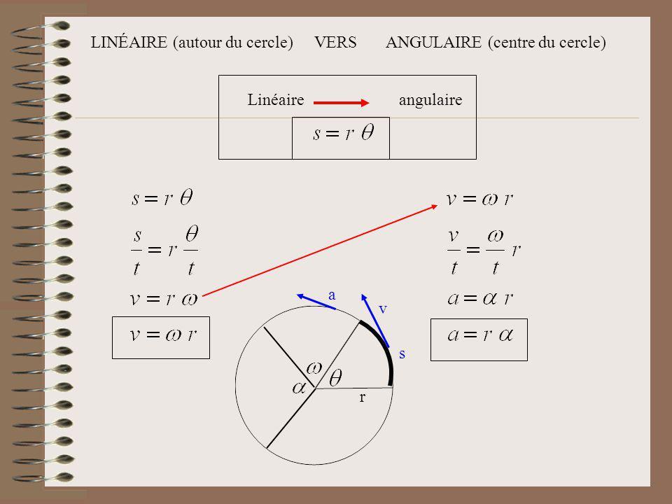 LINÉAIRE (autour du cercle) VERS ANGULAIRE (centre du cercle) Linéaireangulaire s r v a