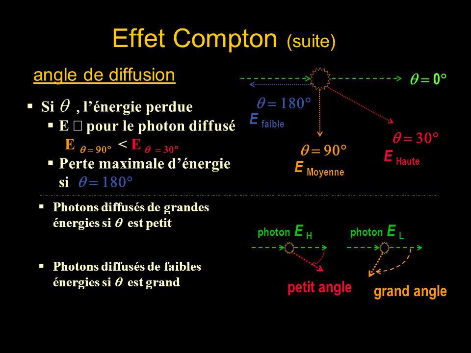 Effet Compton (suite) Lénergie du rayon X résultant est égale à la différence entre lénergie du rayon X incident et celle impliquée dans le processus déjection de lélectron de latome, doù:
