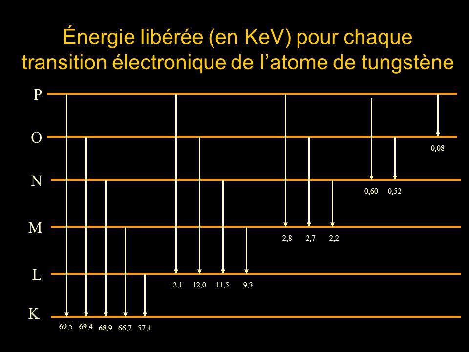 Représentation graphique du spectre démission des rayons X Des groupes de raies nettement séparés les uns des autres; Le groupe K a lénergie la plus grande.