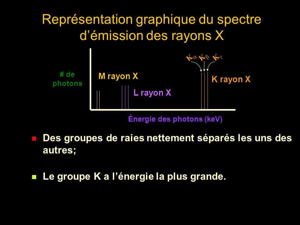 2.Production dun spectre continu On observe un phénomène lors du bombardement de lanode: un électron pénètre dans un atome, et, à cause du champ électrique attractif très intense, dévie et freine en se débarrassant de la majeure partie de son énergie cinétique sous forme de rayons X.