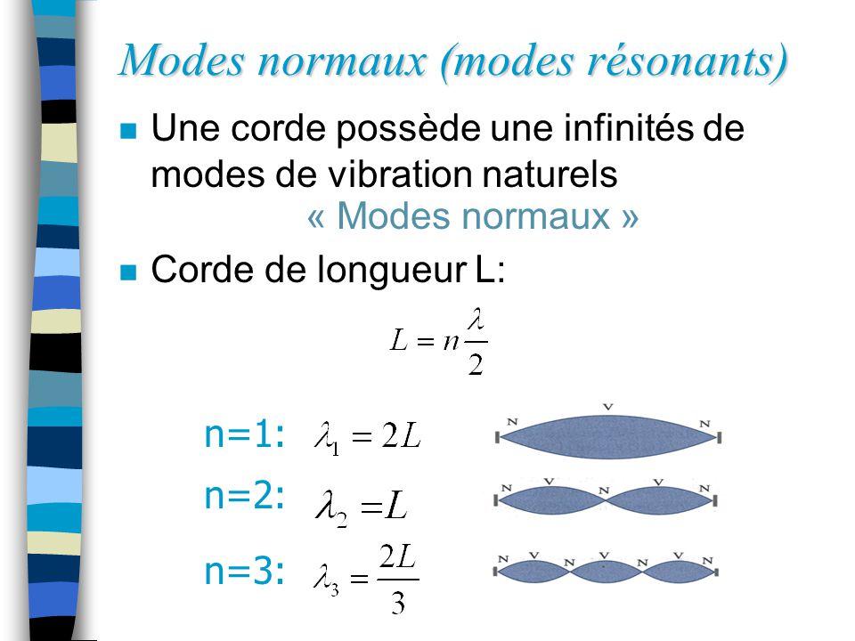Modes normaux (modes résonants) n Une corde possède une infinités de modes de vibration naturels « Modes normaux » n Corde de longueur L: n=1: n=2: n=