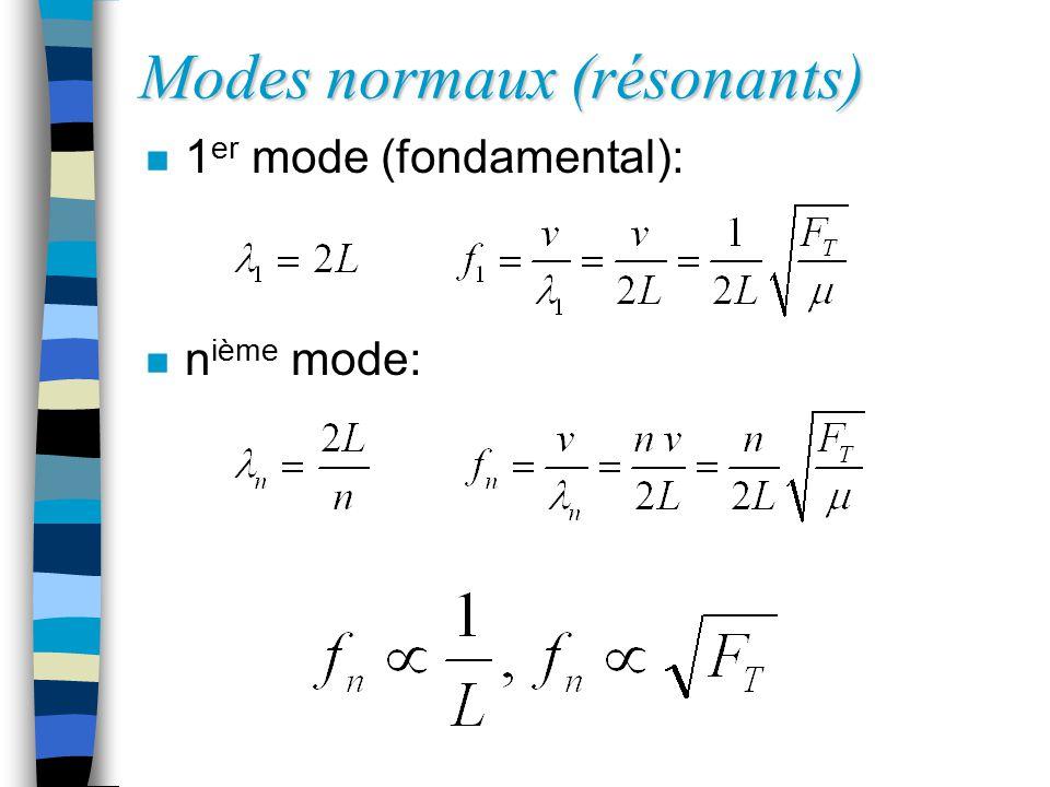 Modes normaux (résonants) n 1 er mode (fondamental): n n ième mode:
