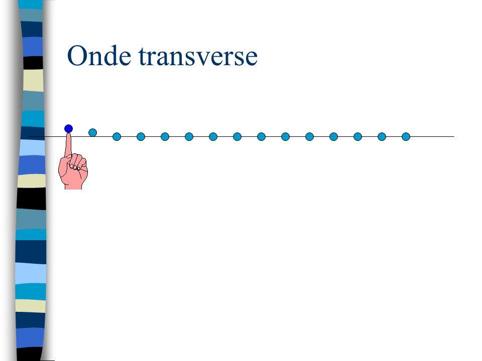 n Onde progressive parvient à un obstacle: partiellement ou entièrement réfléchie n Toute partie non-réfléchie est transmise à travers lobstacle Onde réfléchie est inversée