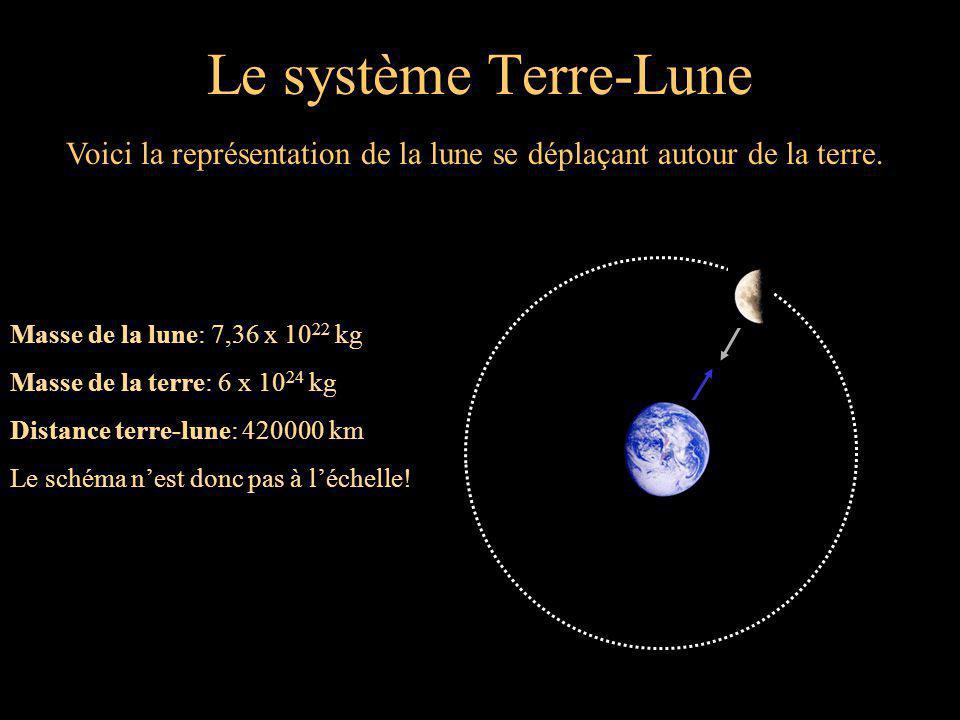 Le système Terre-Lune Voici la représentation de la lune se déplaçant autour de la terre.