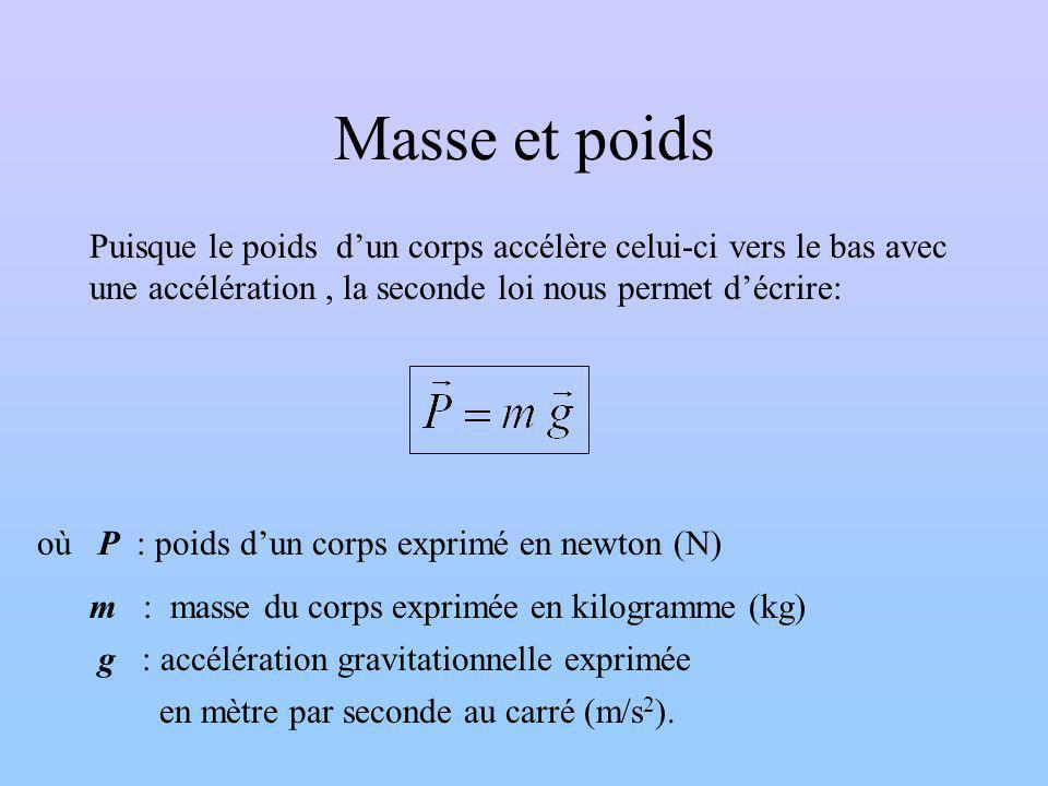 Poids Application de la deuxième loi de Newton Lorsque g est constant, Poids masse Poids = Force causée par lattraction gravitationnelle Poids masse force gravitationnelle inertie dun objet varie avec la gravité toujours constante unité = Newton (N) unité = kilogramme (kg)