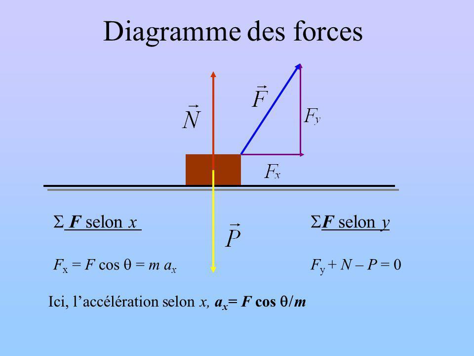 Diagramme des forces F selon x F x = F cos = m a x F selon y F y + N – P = 0 Ici, laccélération selon x, a x = F cos m