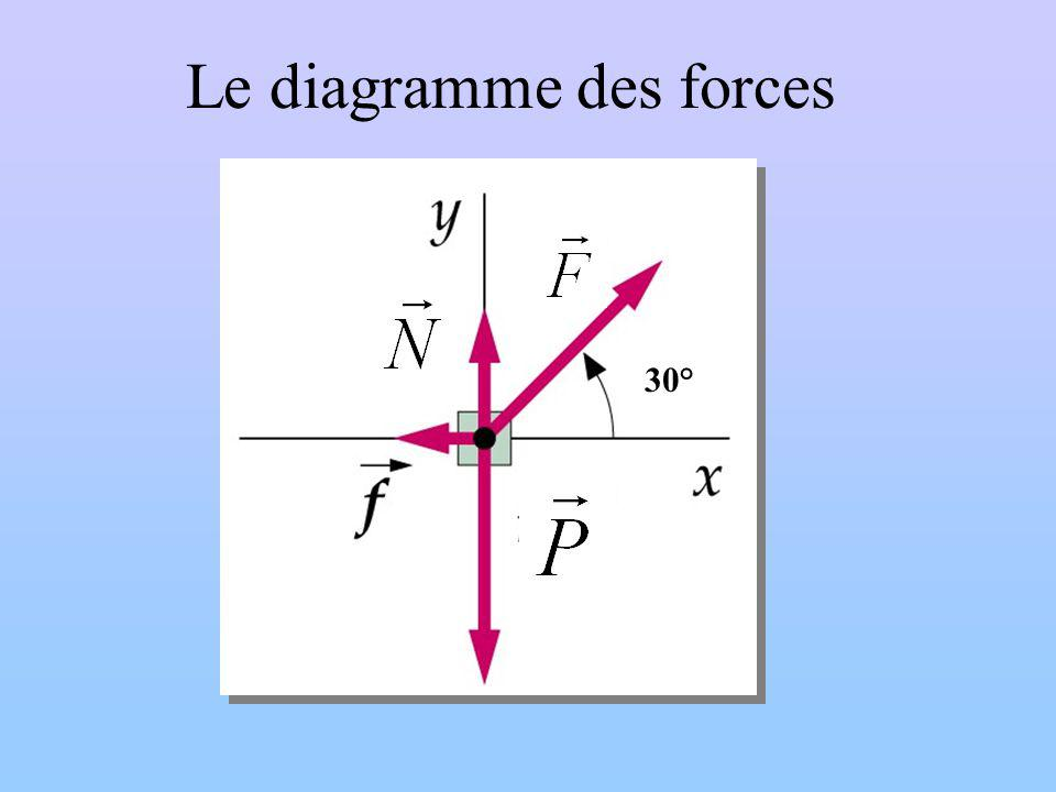 Le diagramme des forces 30°