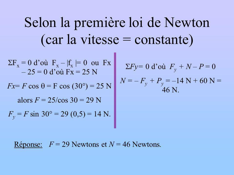 Selon la première loi de Newton (car la vitesse = constante) Fy= 0 doù F y + N – P = 0 N = – F y + P y = –14 N + 60 N = 46 N. F x = 0 doù F x – |f x |