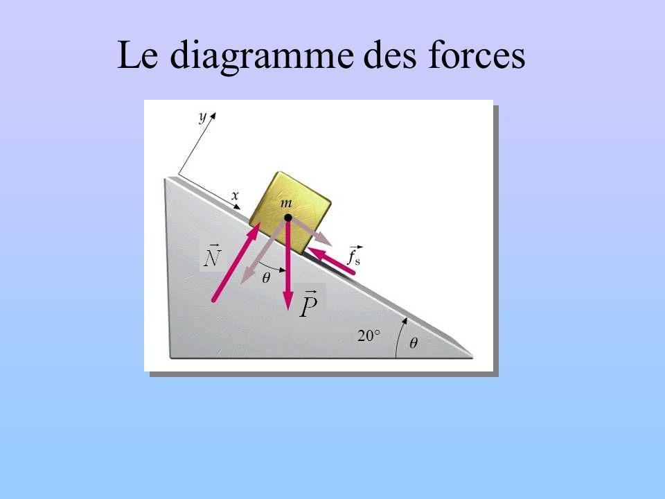 Le diagramme des forces 20°
