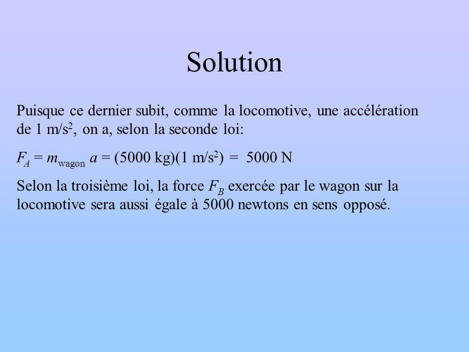 Solution Puisque ce dernier subit, comme la locomotive, une accélération de 1 m/s 2, on a, selon la seconde loi: F A = m wagon a = (5000 kg)(1 m/s 2 )