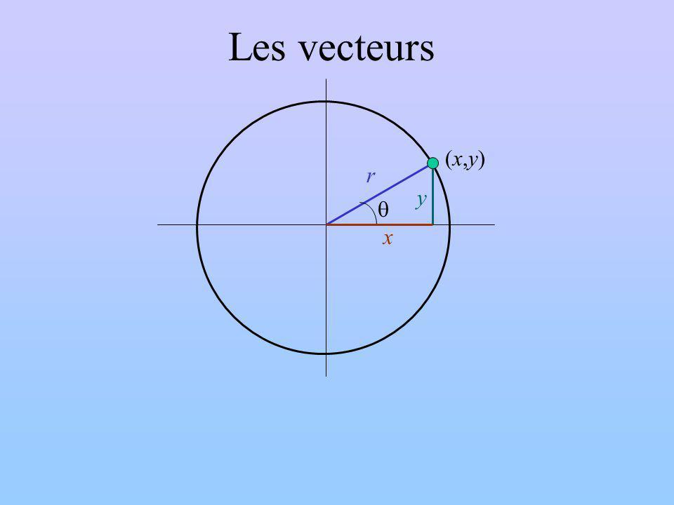Les vecteurs y x r (x,y)(x,y)