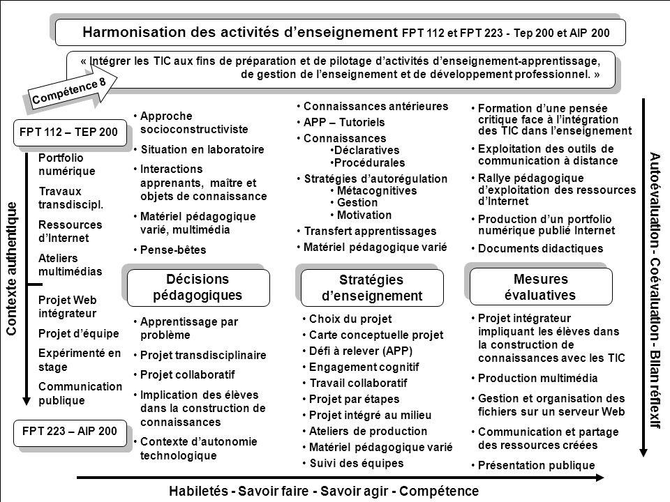 FPT 112 – TEP 200 Mesures évaluatives Stratégies denseignement Décisions pédagogiques Autoévaluation - Coévaluation - Bilan réflexif Contexte authentique Portfolio numérique Travaux transdiscipl.