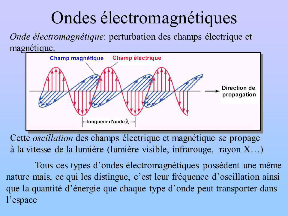 Ondes électromagnétiques Onde électromagnétique: perturbation des champs électrique et magnétique.