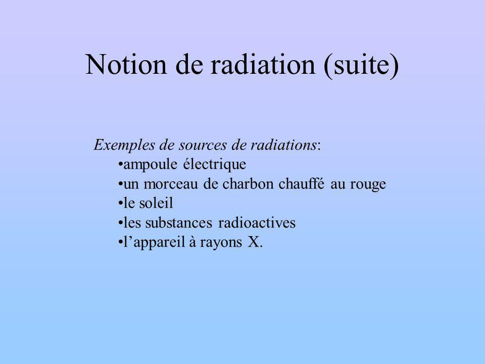 Notion de radiation (suite) Exemples de sources de radiations: ampoule électrique un morceau de charbon chauffé au rouge le soleil les substances radioactives lappareil à rayons X.